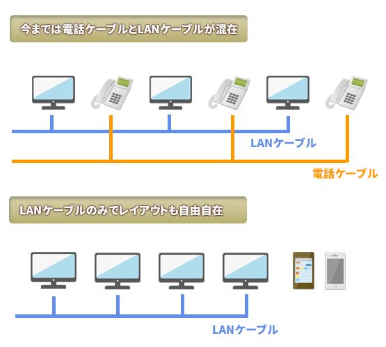 LAN1本の配線でレイアウトがスッキリ